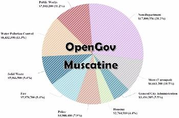 Open Gov Spotlight